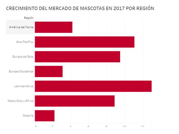 crecimiento mercado mascotas por region